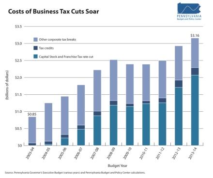 Corporate_TaxBreak_Cost-web