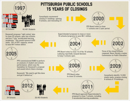 PghSchoolClosures