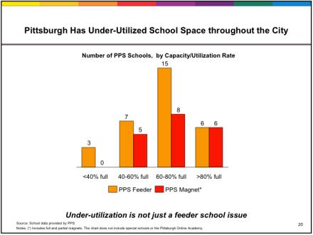 PPS slide 21