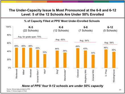 PPS slide 31