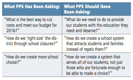 Source: Great Public Schools (GPS) Pittsburgh Community Report, October 2013]