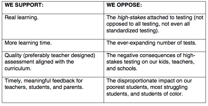 the negative impact of high stakes testing on the learning of students