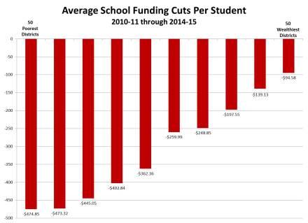 Graph-AverageFundingChangePerStudent201011-201415